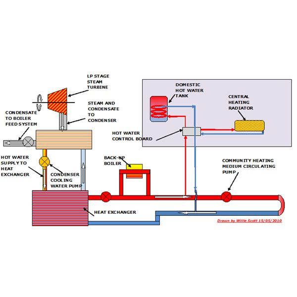 combined cooling heating and power a review