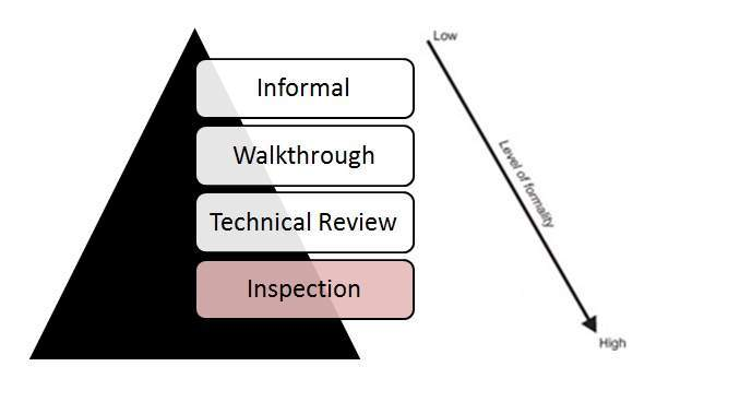 code review techniques in software engineering