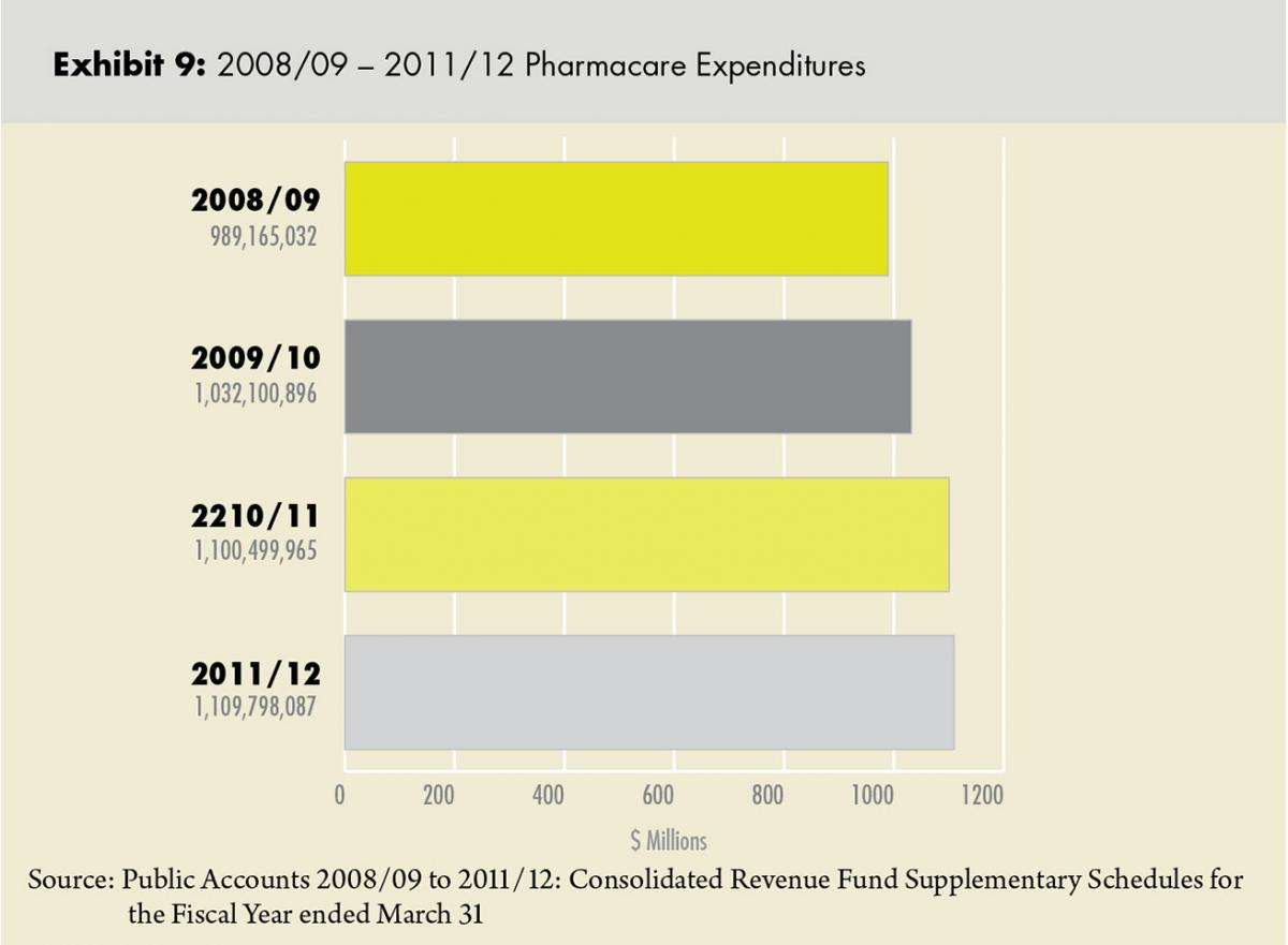 fair pharmacare income review form